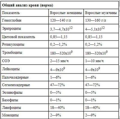 таблиця аналізу крові